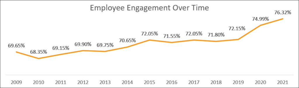 Graph showing the levels of employee engagement from 2009 through 2021